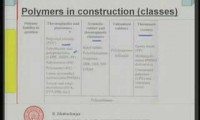 Construção e Materiais Módulo 12 Lição -1 - Plásticos na Construção