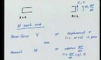 Método Elementos Finitos 6-2